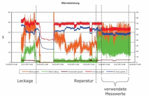 Wärmemengenmessung,  Messwertaufzeichnung über den gesamten Zeitraum